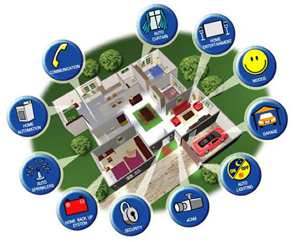 Awe Inspiring Smart Home Wiring Shield Securityshield Security Wiring Digital Resources Xeirawoestevosnl